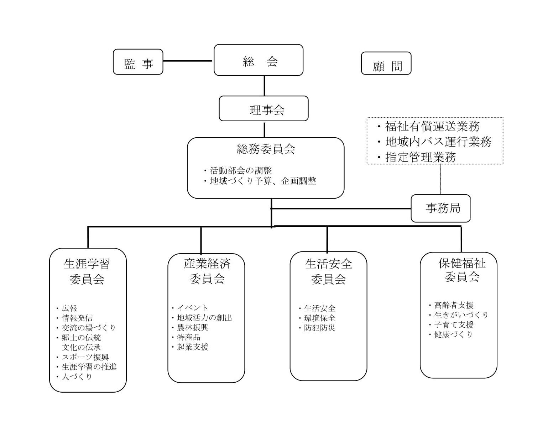 NPO法人日本平成村組織図と活動分野
