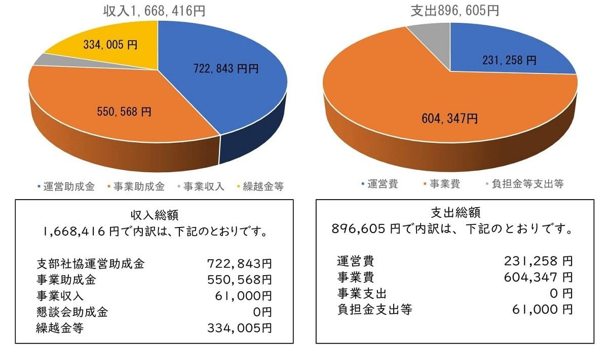 収支差引771,811円を令和3年度に繰り越しました。